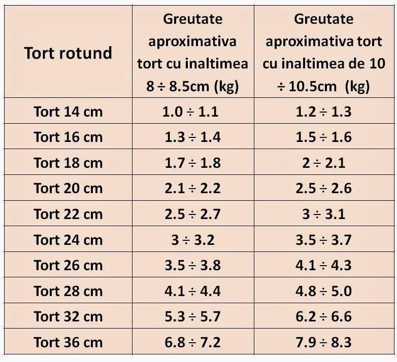 Tabel cu greutatea tortului de fondant in functie de dimensiunea lui.jpg